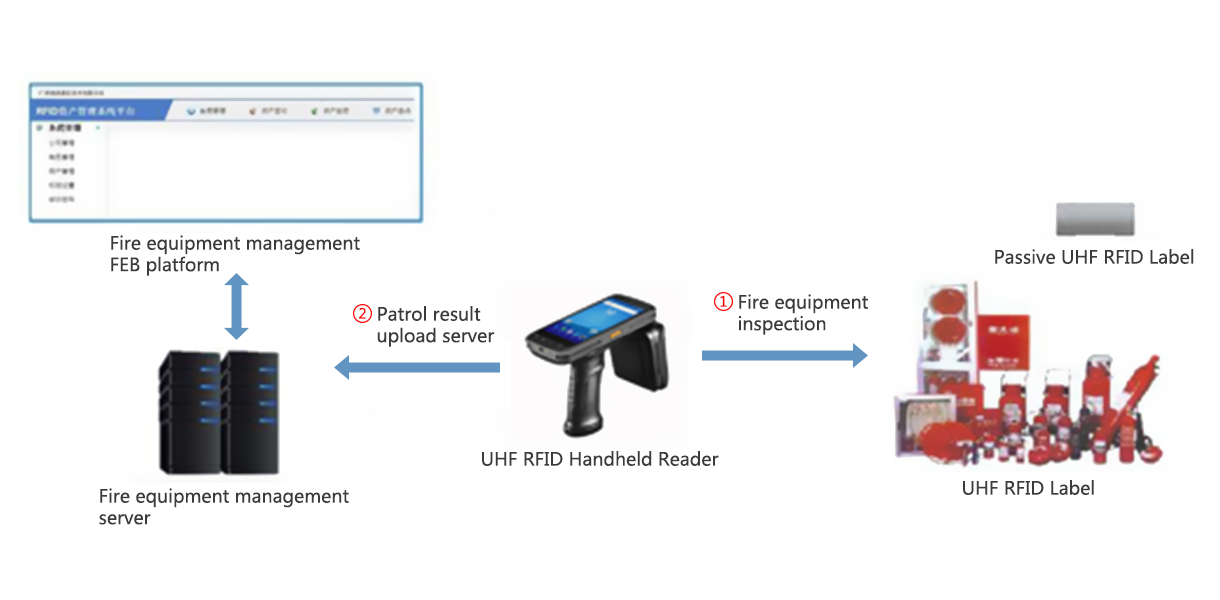 RFID equipment-based fire equipment management system